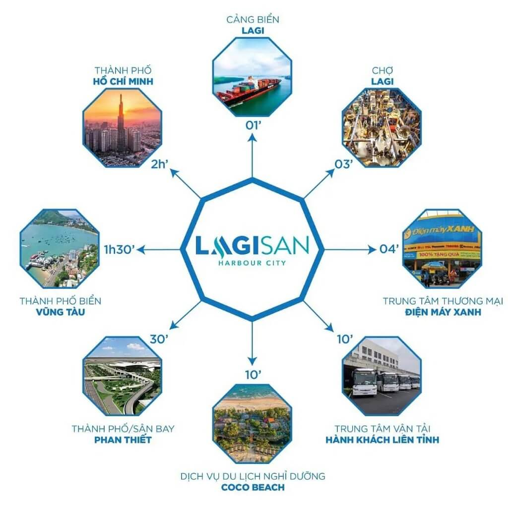 Tiện ích dự án khu đô thị phức hợp Lagisan HarBour City Bình Thuận